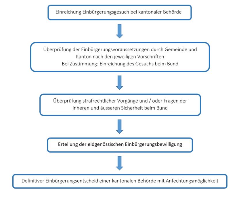 Rechtskraft_Einbürgerung